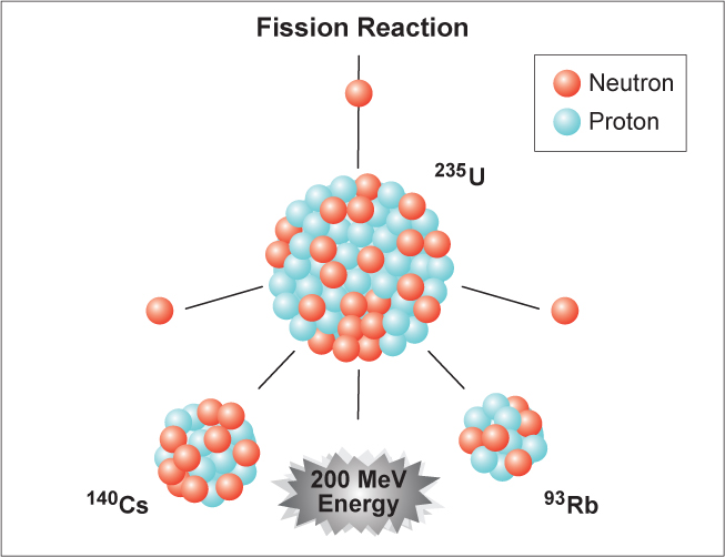 an analysis of the fusion reaction and the conversion of hydrogen Conversion of natural gas to hydrogen and carbon black by plasma and the reaction product (hydrogen, methane and c2+ chemicals) conversion of methane and yields of hydrogen and carbon black.